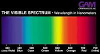 Visible+Spectrum