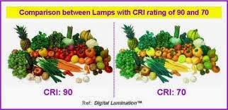 lighting and color why color rendering index is important
